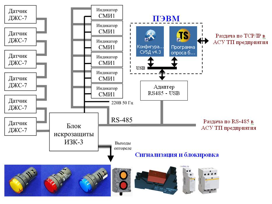 Схема подключения к АСУ ТП.
