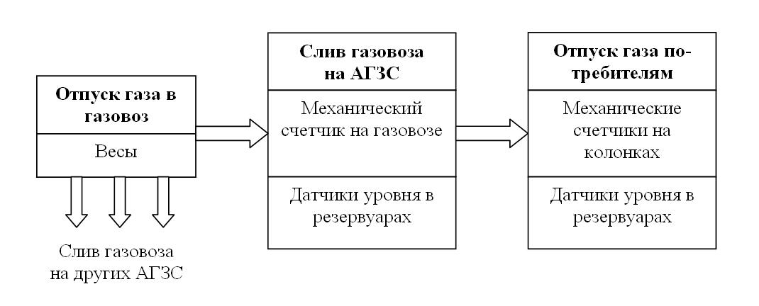 Типовая схема организации учета СУГ