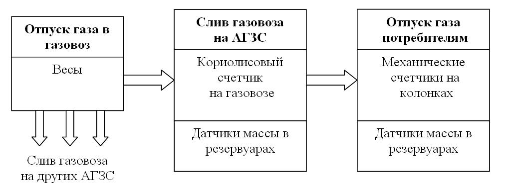 Организации учета с использованием датчиков массы в резервуарах           и кориолисового массомера на газовозе